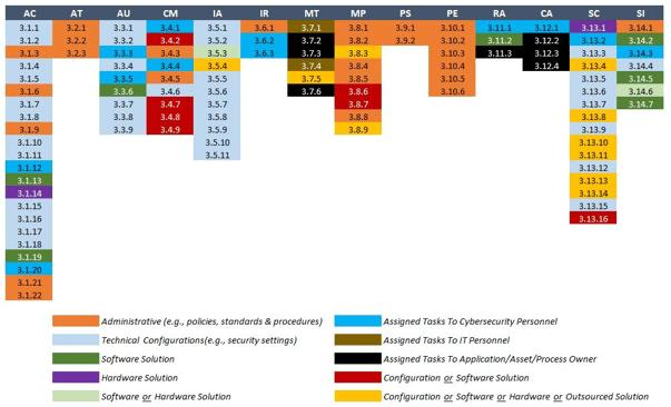 2020-nist-800-171-rev2-summary copy