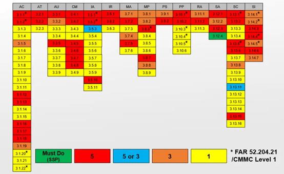 800-171-DAM-scores-1.png copy