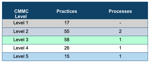 CMMC Levels Practices Processes