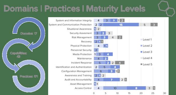 CMMC-Domains-Practices-Maturity-Levels
