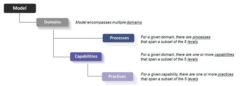 CMMC-Model-Framework