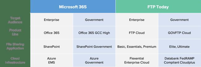 GCC High vs GOVFTP