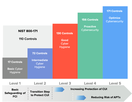 CMMC Levels amd NIST Controls