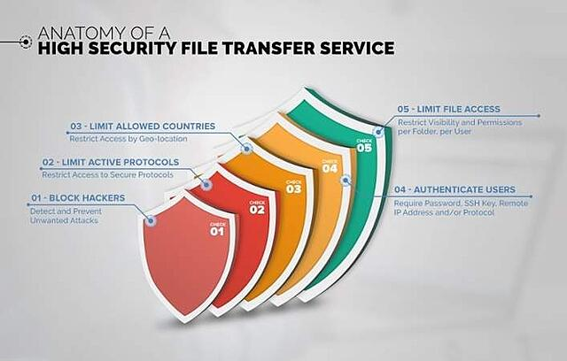 FTP-Swimlane-graphic.jpg