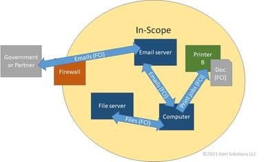 data-flow-diagram-1
