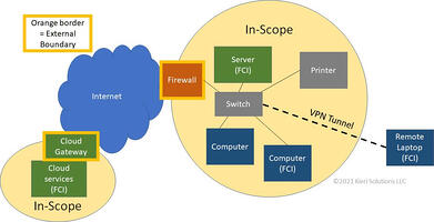 network-diagram-to-show-scope-3-1024x524